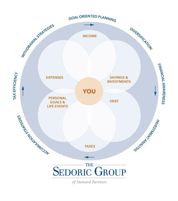The Sedoric Group - Our Process
